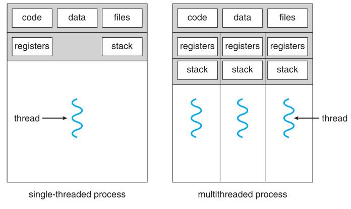 Process içinde thread'ler. Thread'lerin code, data gibi segment'leri ortak kullanmalarına bir örnek. (Operating System Concepts Essentials kitabından alınmıştır.)