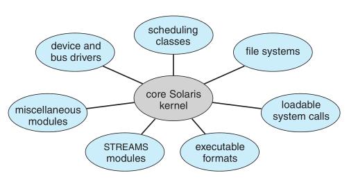Solaris modüler yapısı (Operating System Concepts Essentials kitabından alınmıştır.)